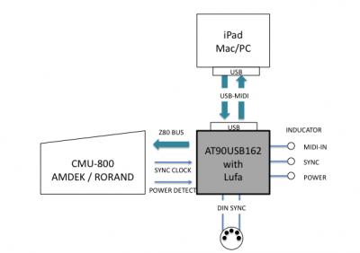 CMU-800 Bock Diagram
