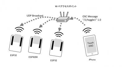 OSC-ON-AIR-01